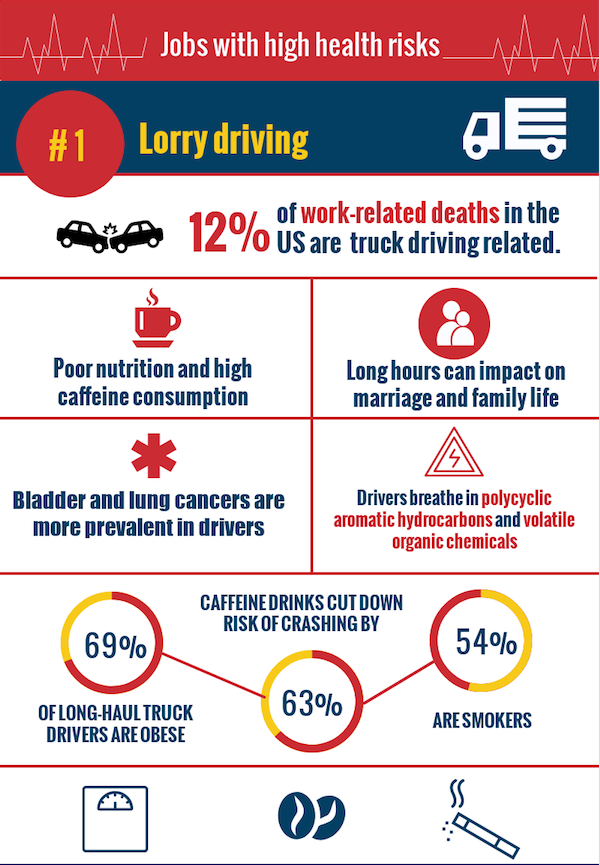The dangers to health from Lorry Driving