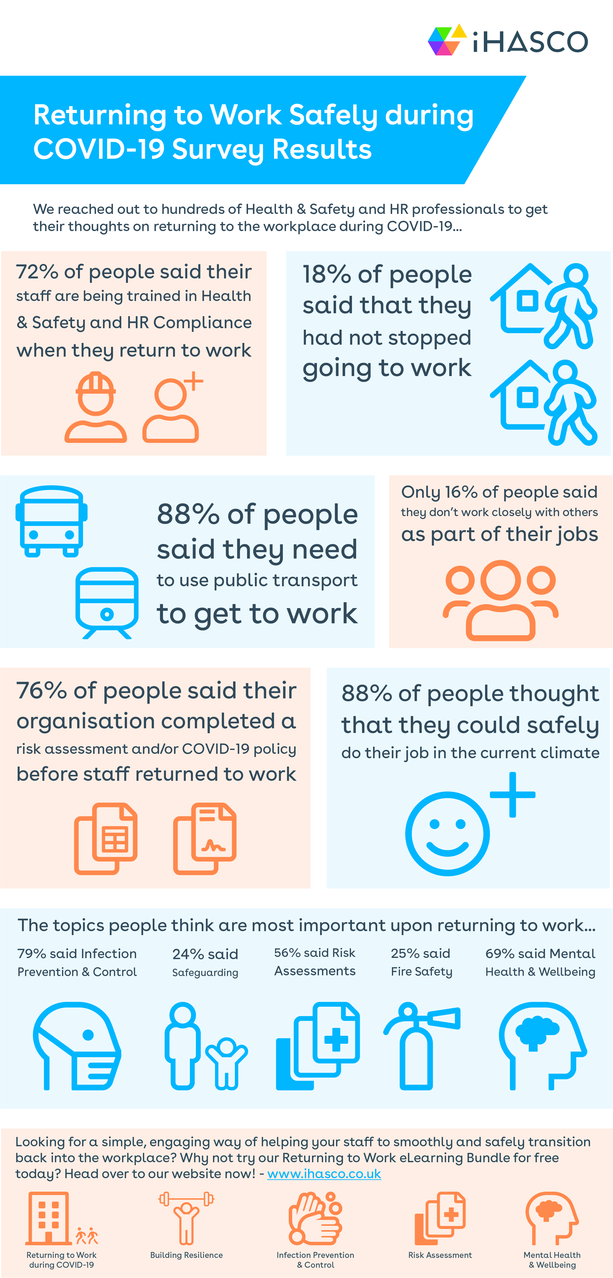 Returning to work survey results