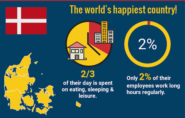 The worlds happiest country