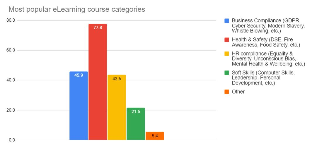 Graph showing most popular categories of eLearning