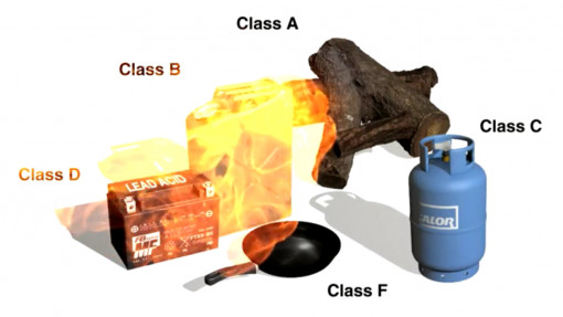 Fire Awareness in Care Chapter 5: Picture showing objects and the different classes of extinguisher they would require to combat a fire