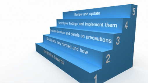 The steps taken for effective risk assessment in the workplace