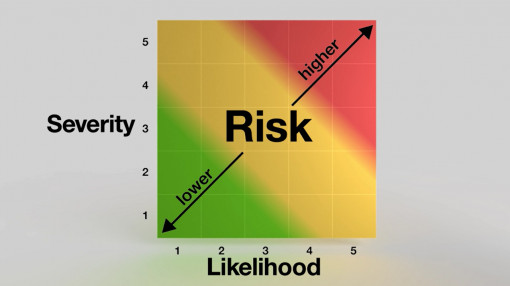 Image of a graph showing the higher the likelihood and severity, the higher the risk associated with slips, trips and falls