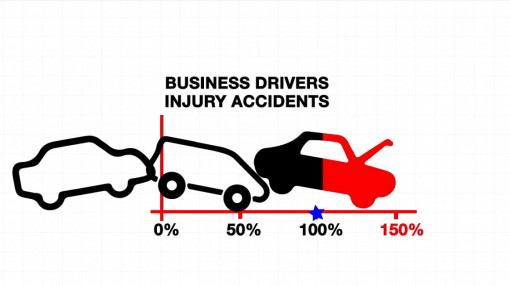 A graph on driver awareness labelled business driver's injury accidents as part of our driver awareness course